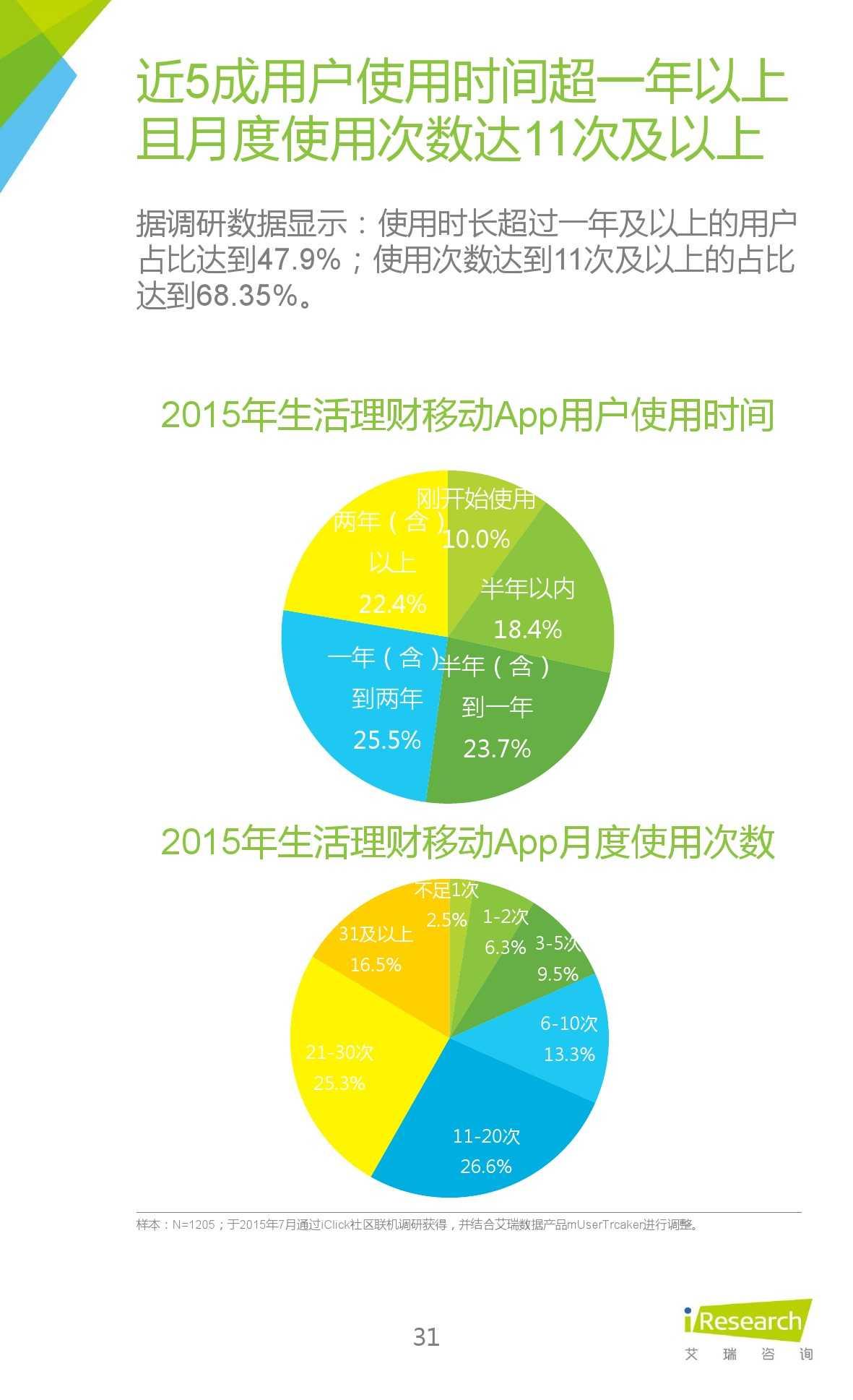 2015年中国生活理财移动App行业研究报告_000031