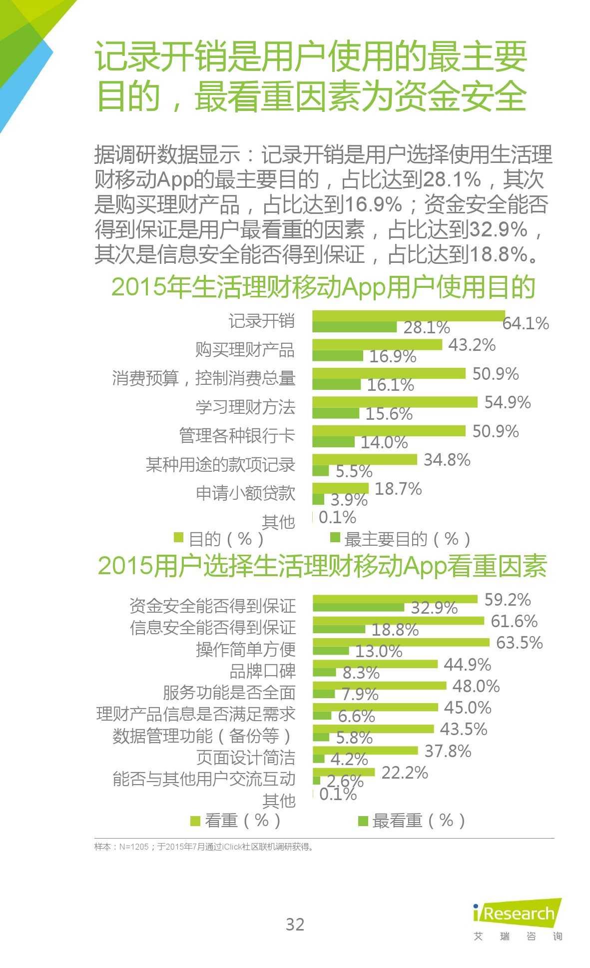 2015年中国生活理财移动App行业研究报告_000032