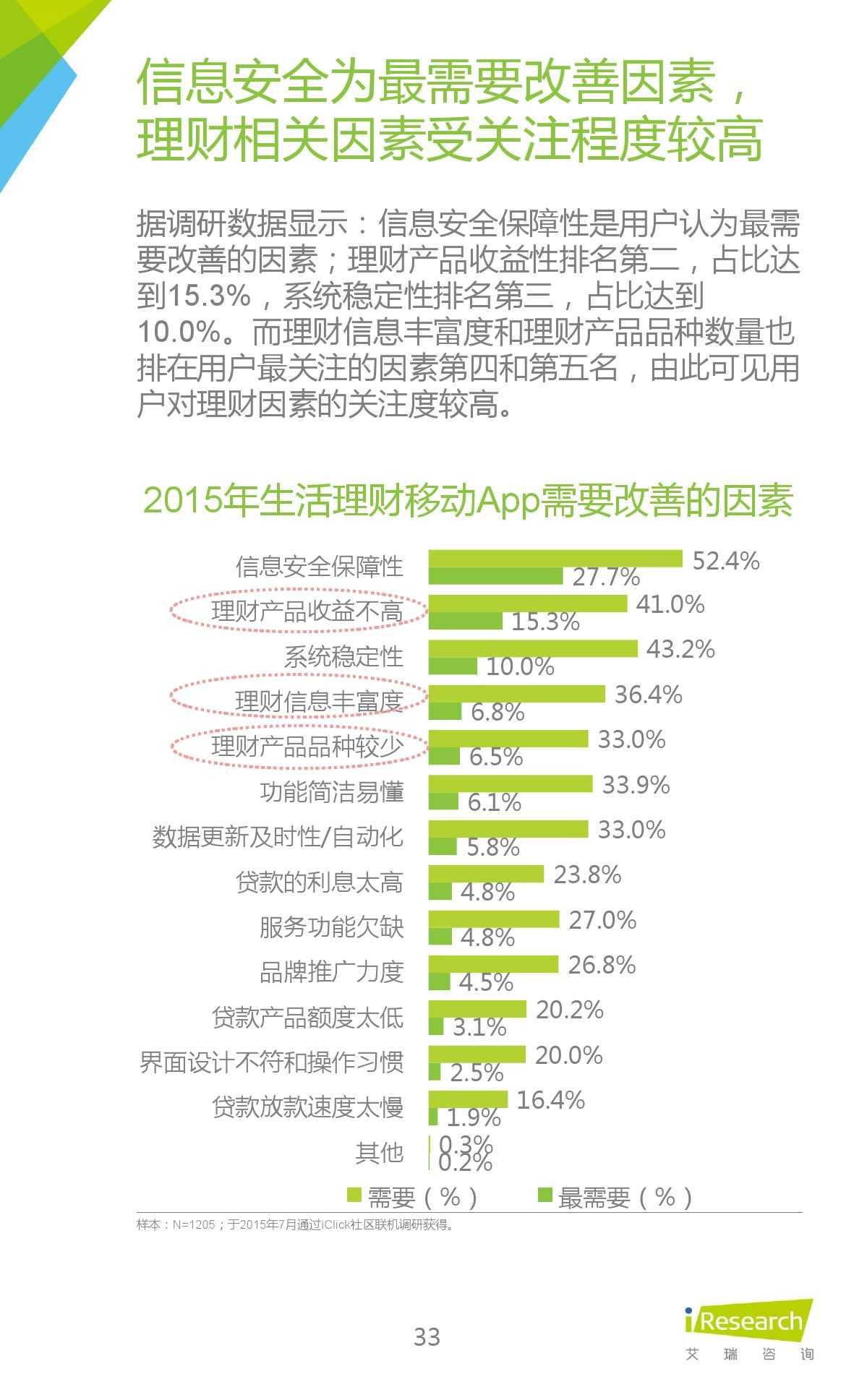 2015年中国生活理财移动App行业研究报告_000033