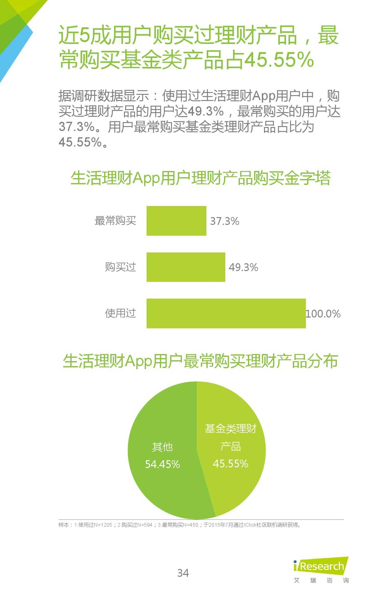 2015年中国生活理财移动App行业研究报告_000034