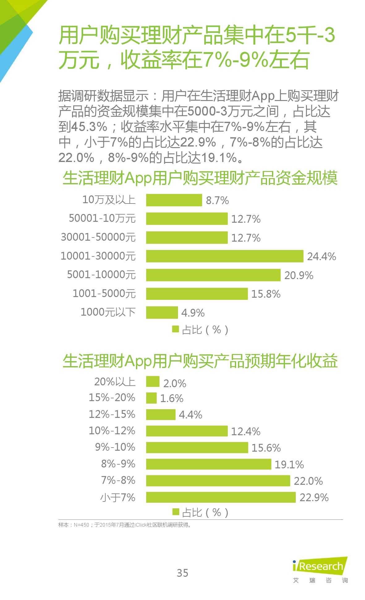 2015年中国生活理财移动App行业研究报告_000035