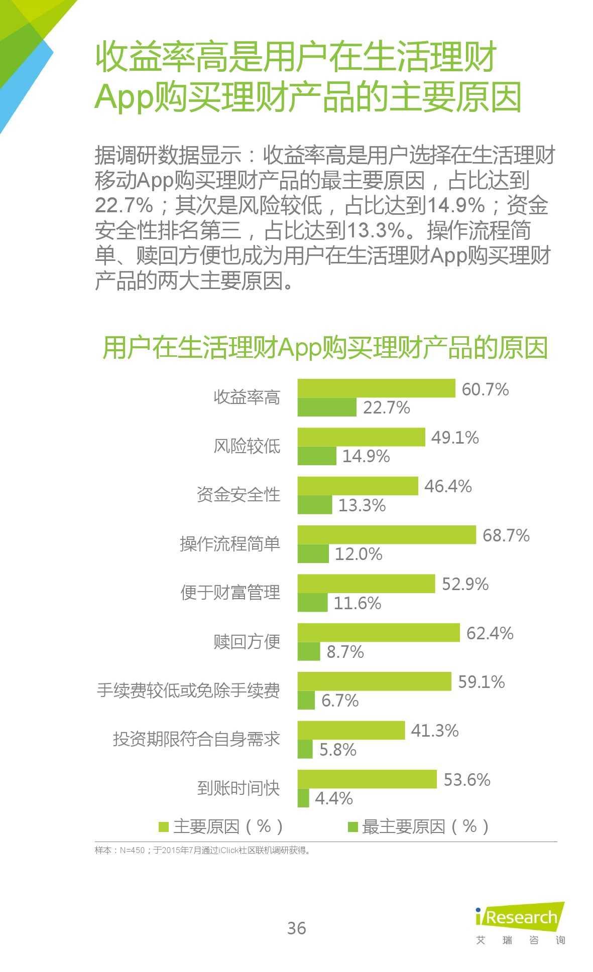2015年中国生活理财移动App行业研究报告_000036
