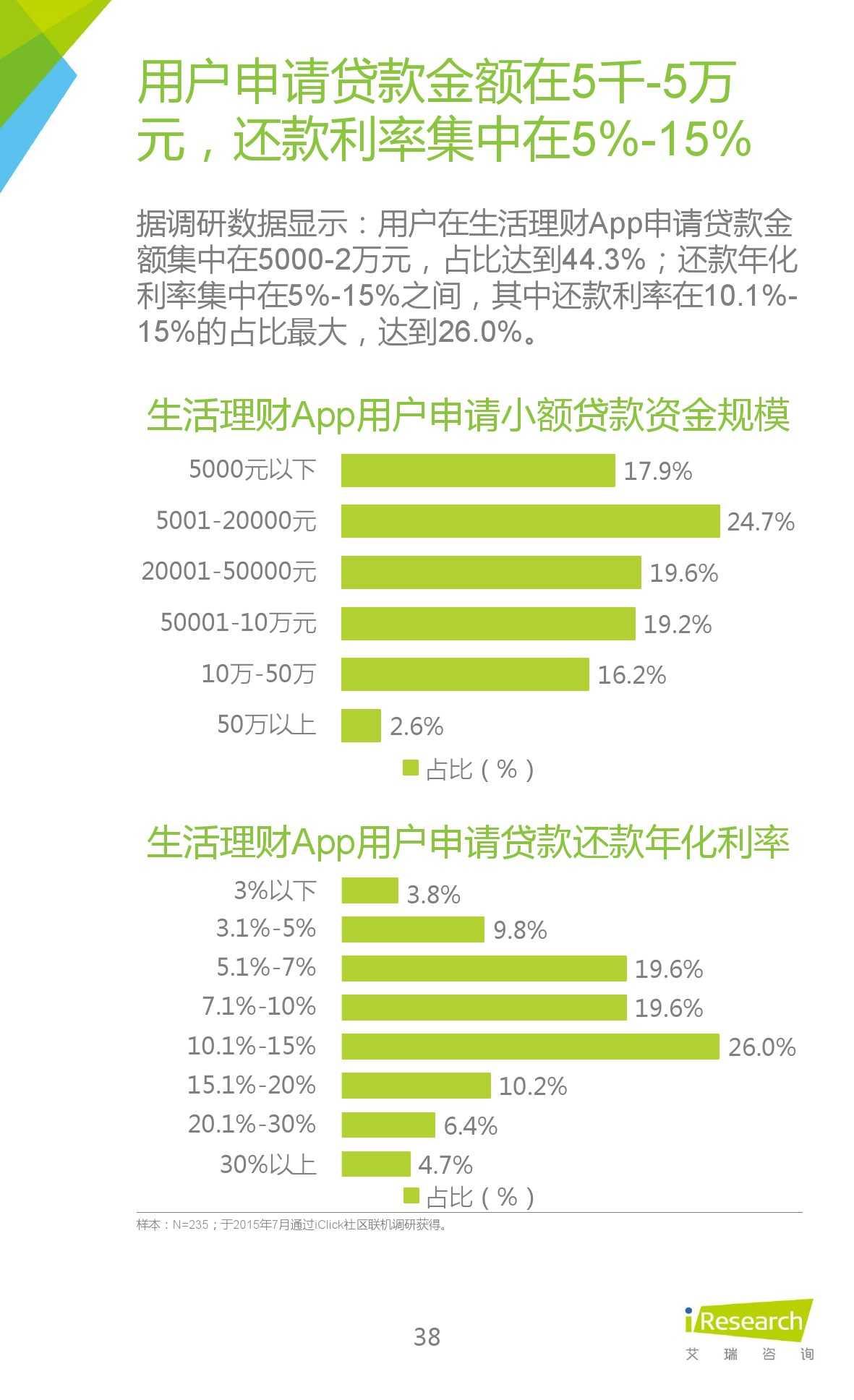 2015年中国生活理财移动App行业研究报告_000038