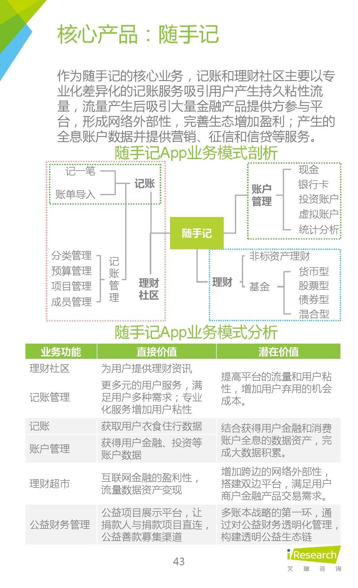 2015年中国生活理财移动App行业研究报告_000043