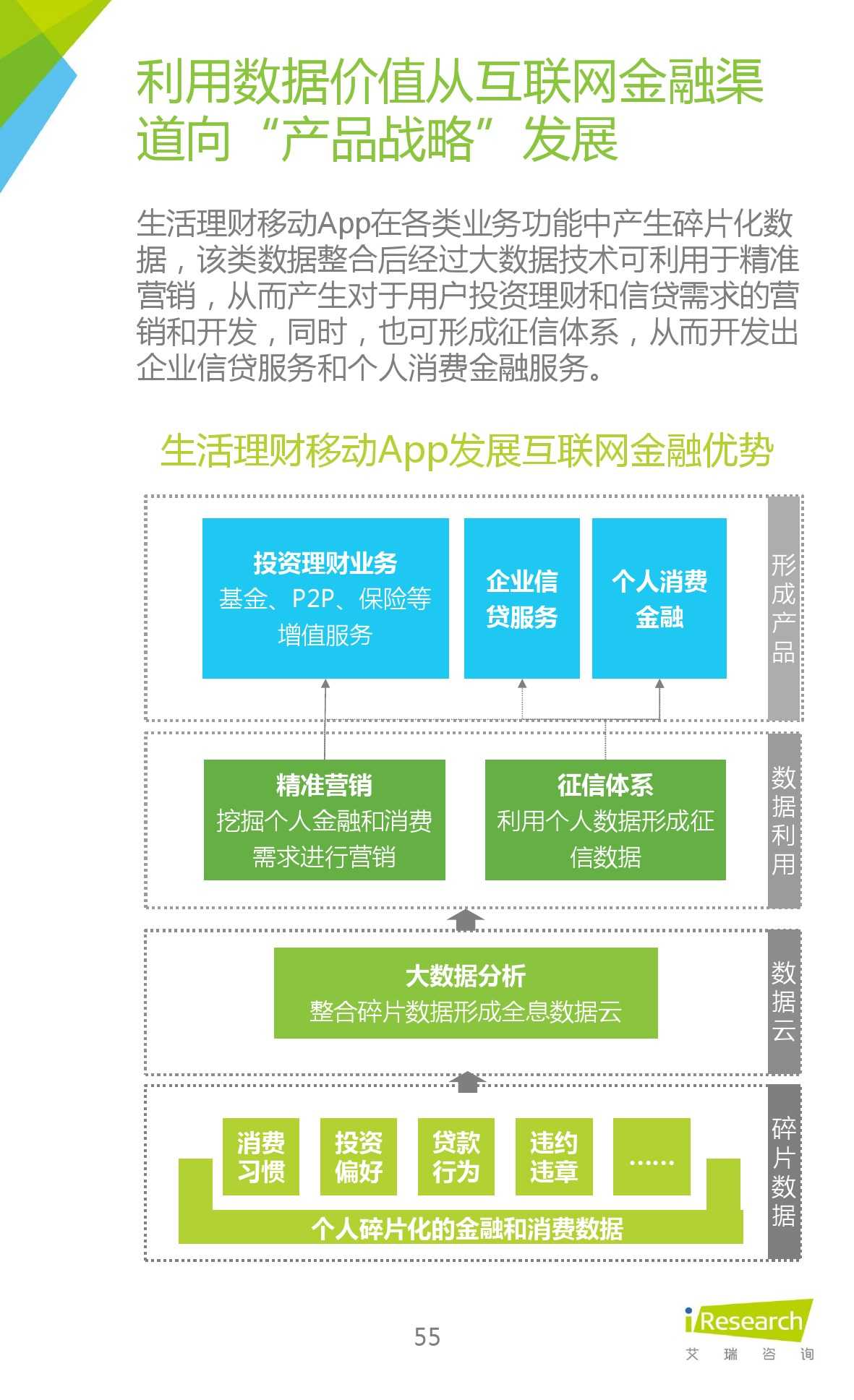 2015年中国生活理财移动App行业研究报告_000055