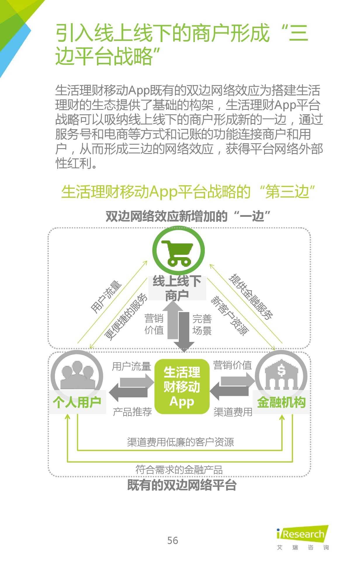 2015年中国生活理财移动App行业研究报告_000056