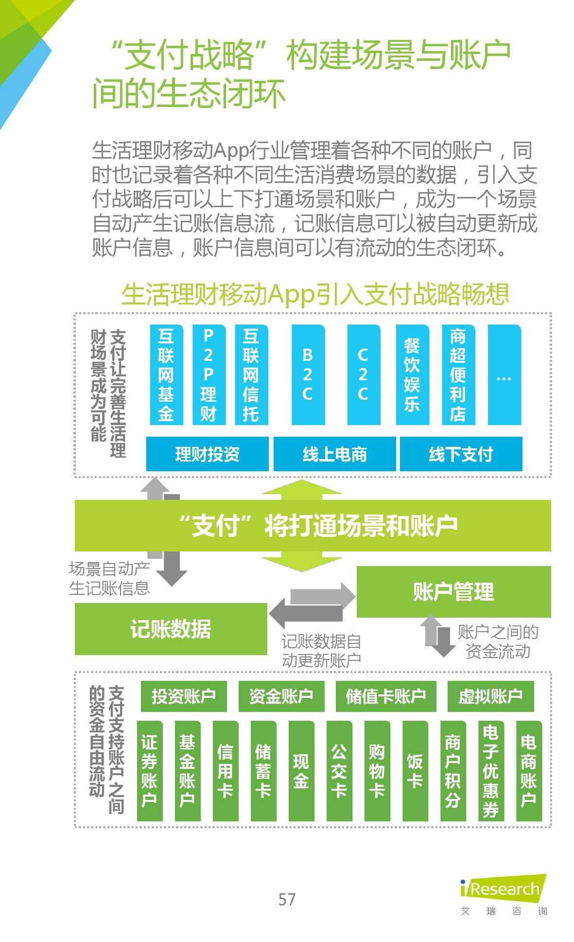 2015年中国生活理财移动App行业研究报告_000057
