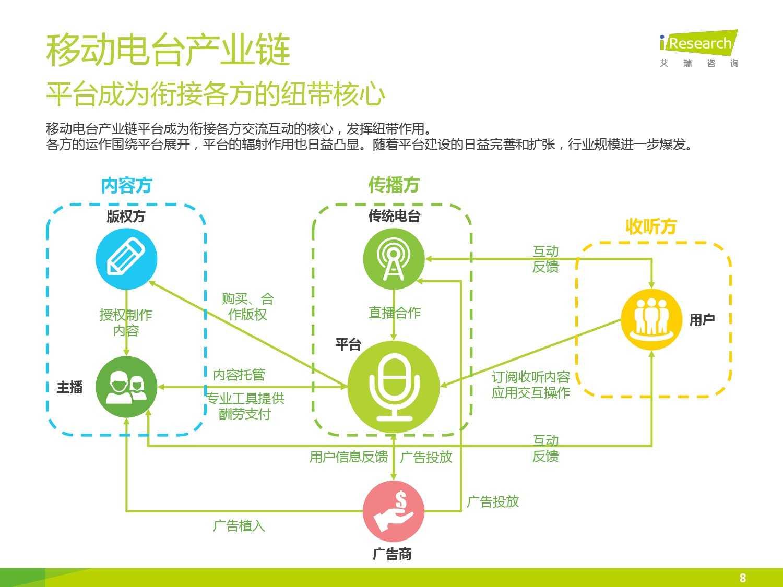 2015年中国移动电台行业研究报告_000008