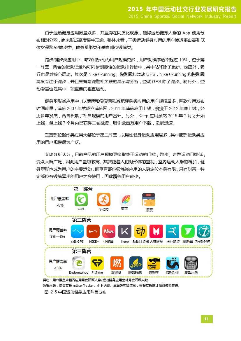 2015年中国运动社交行业发展研究报告_000014