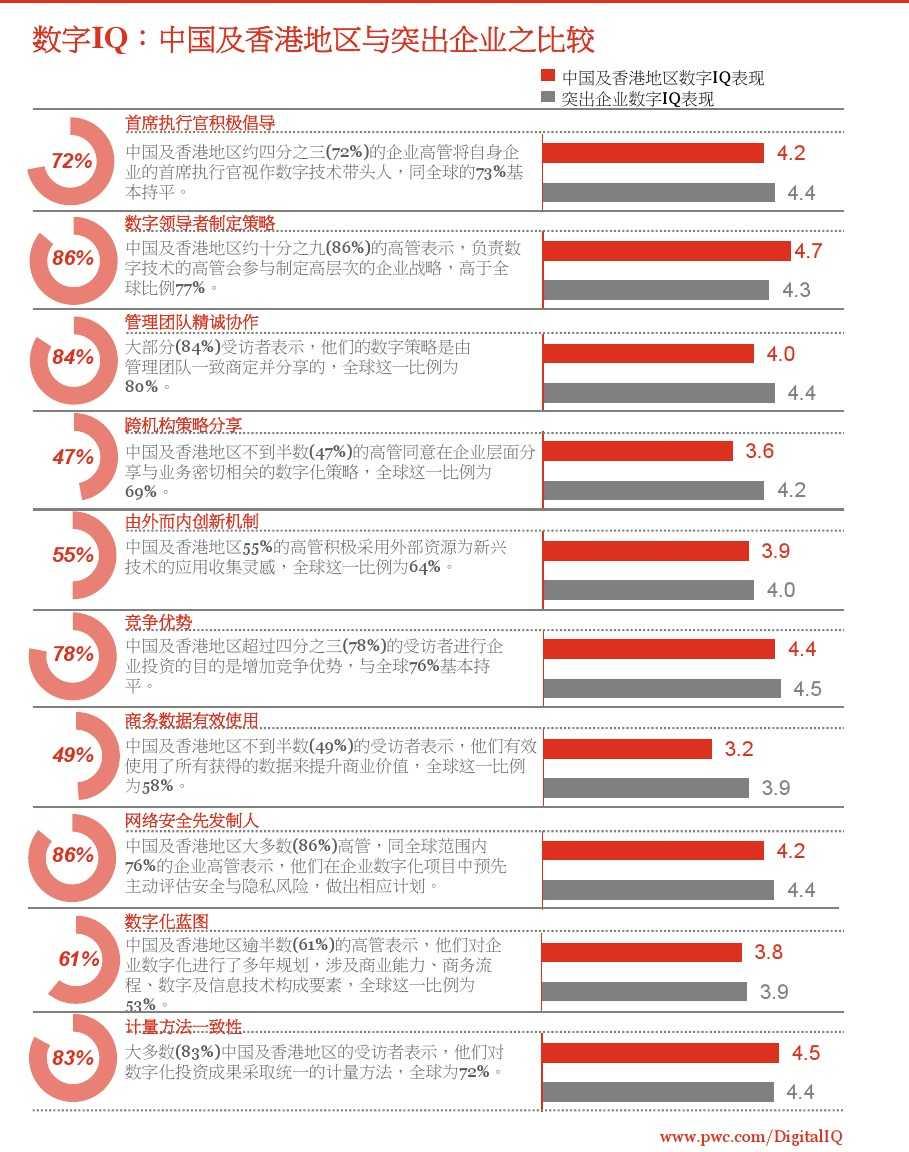 2015年全球数字IQ调查_000001