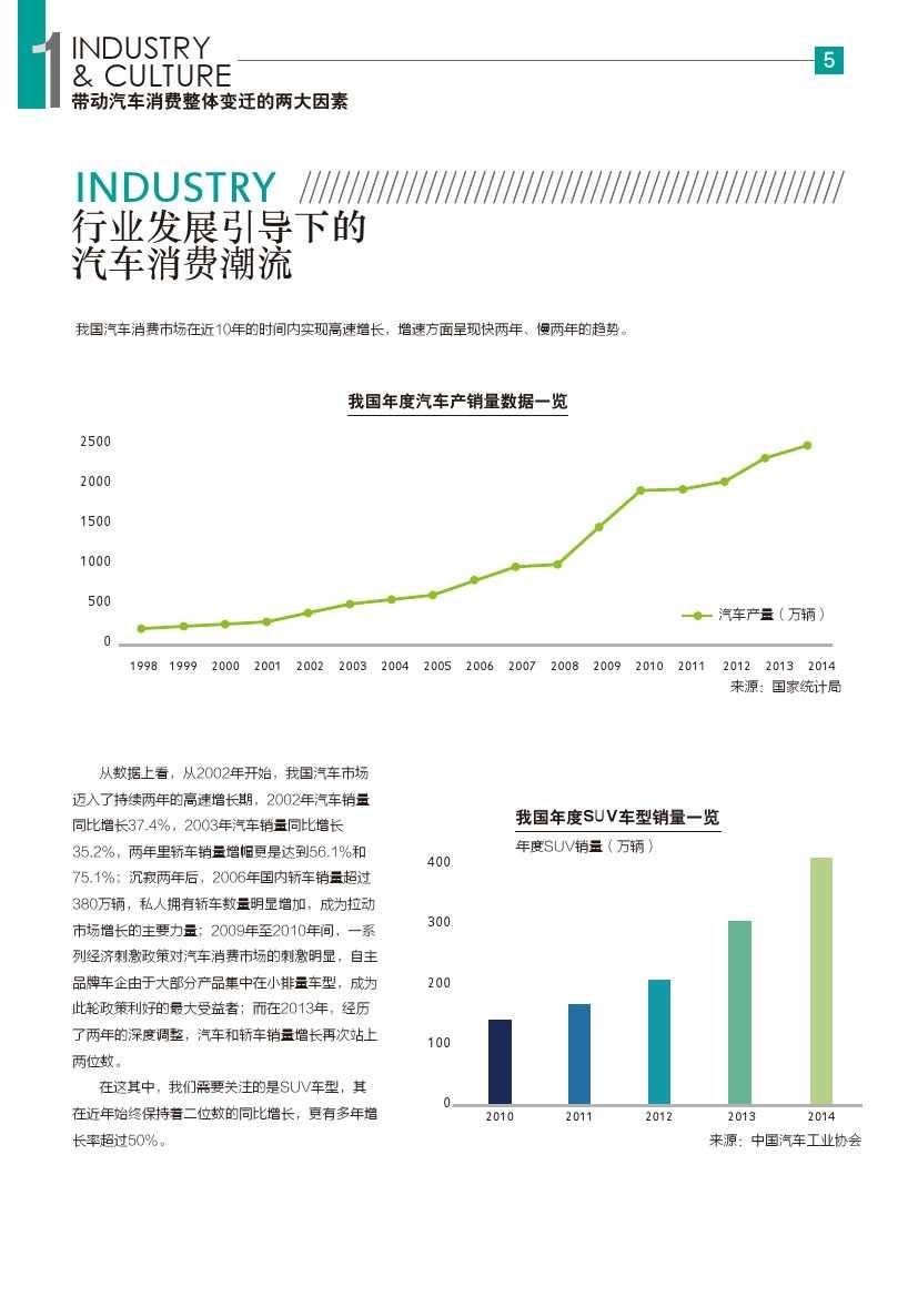 2015年汽车消费新常态研究报告_000006