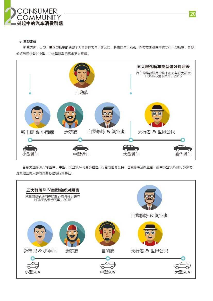 2015年汽车消费新常态研究报告_000021