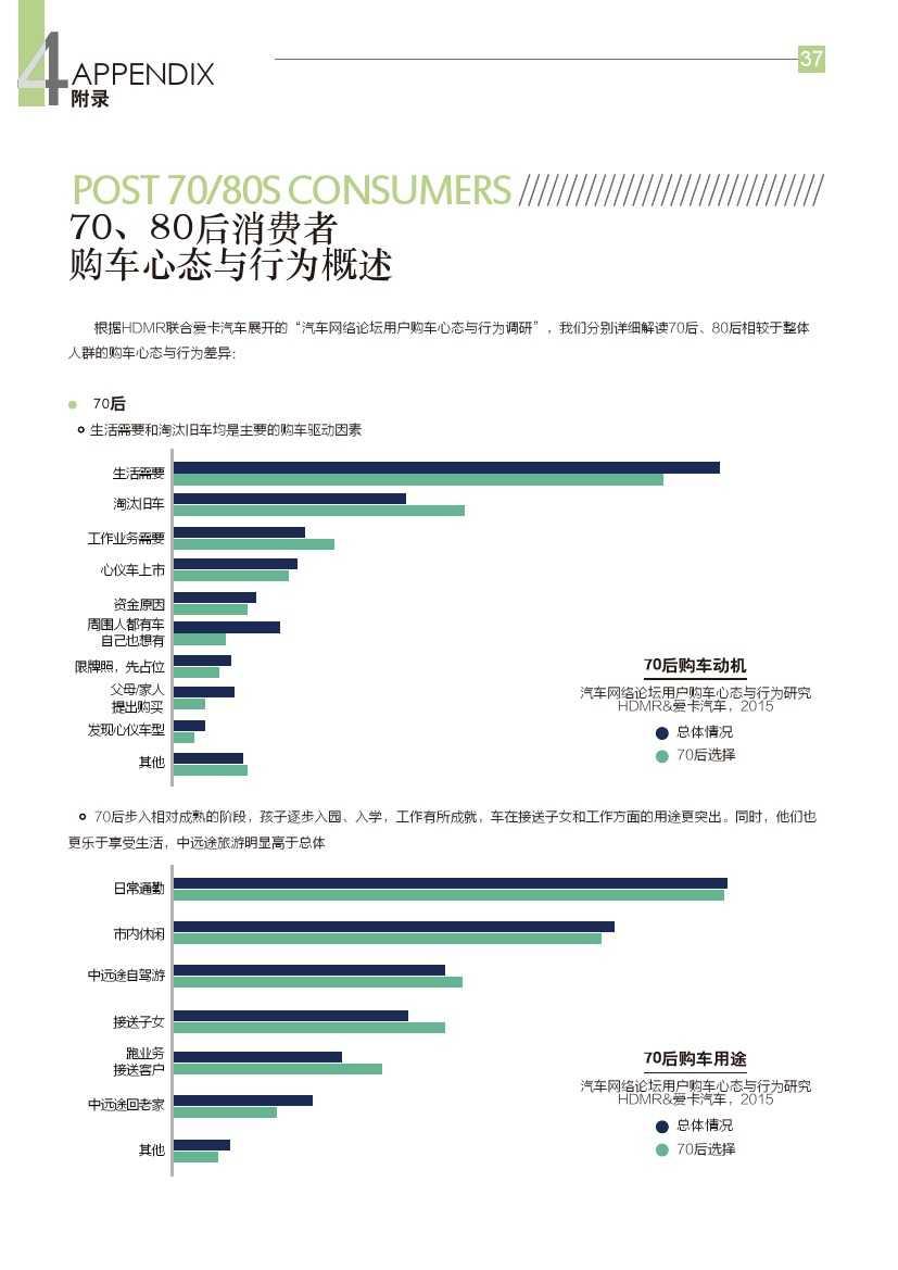 2015年汽车消费新常态研究报告_000038