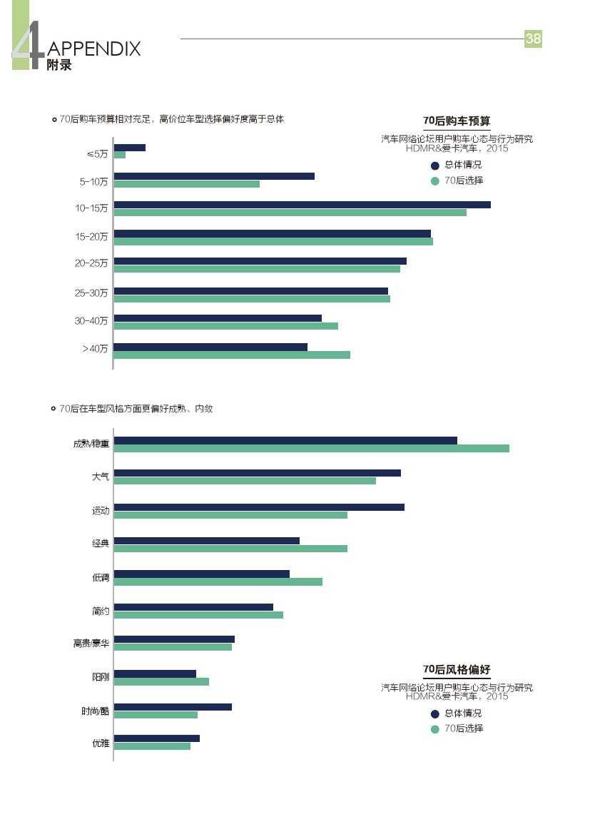 2015年汽车消费新常态研究报告_000039