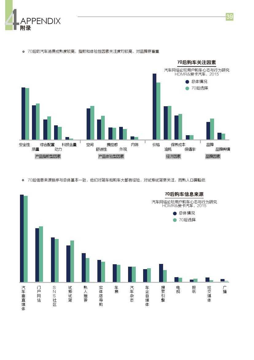 2015年汽车消费新常态研究报告_000040