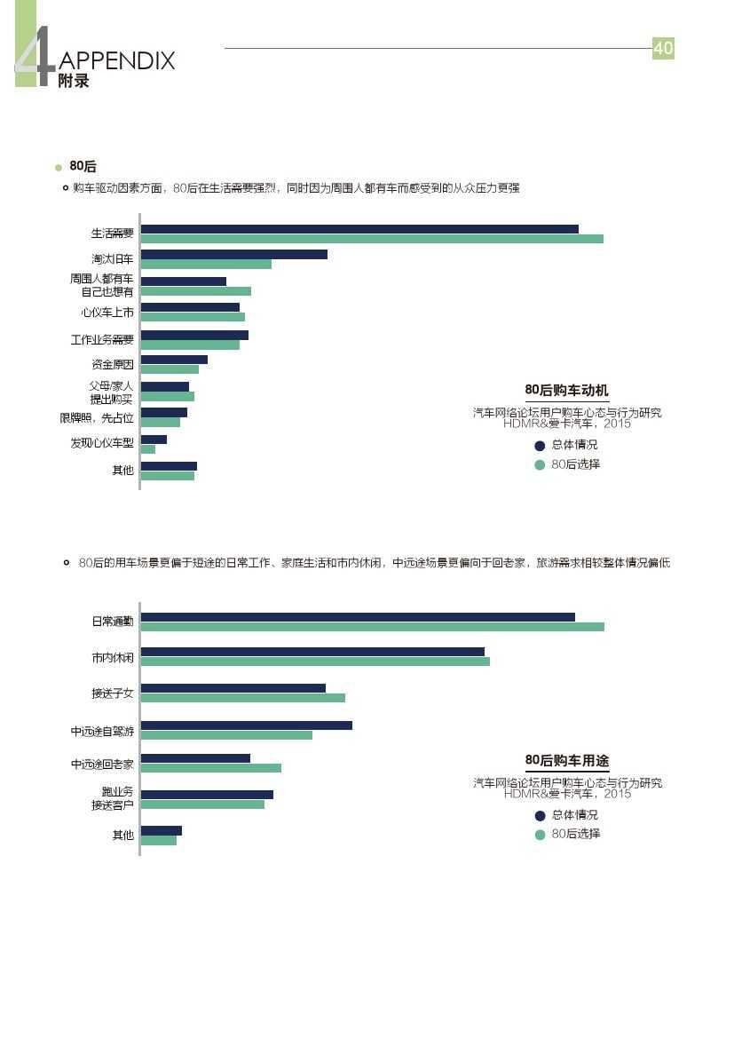 2015年汽车消费新常态研究报告_000041