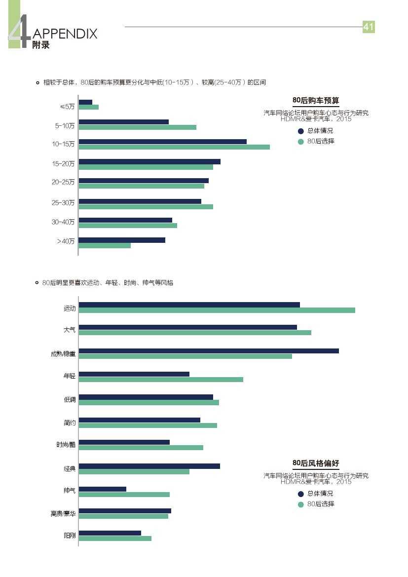 2015年汽车消费新常态研究报告_000042