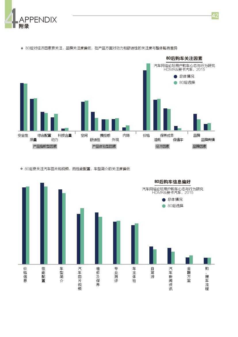 2015年汽车消费新常态研究报告_000043
