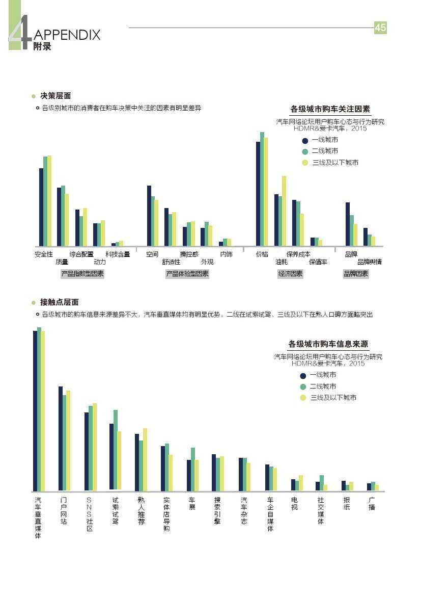 2015年汽车消费新常态研究报告_000046