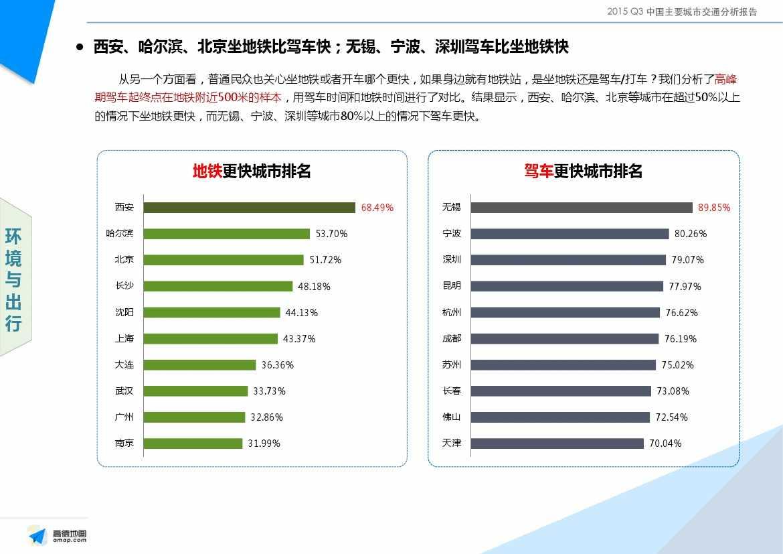2015Q3中国主要城市交通分析报告-final_000028