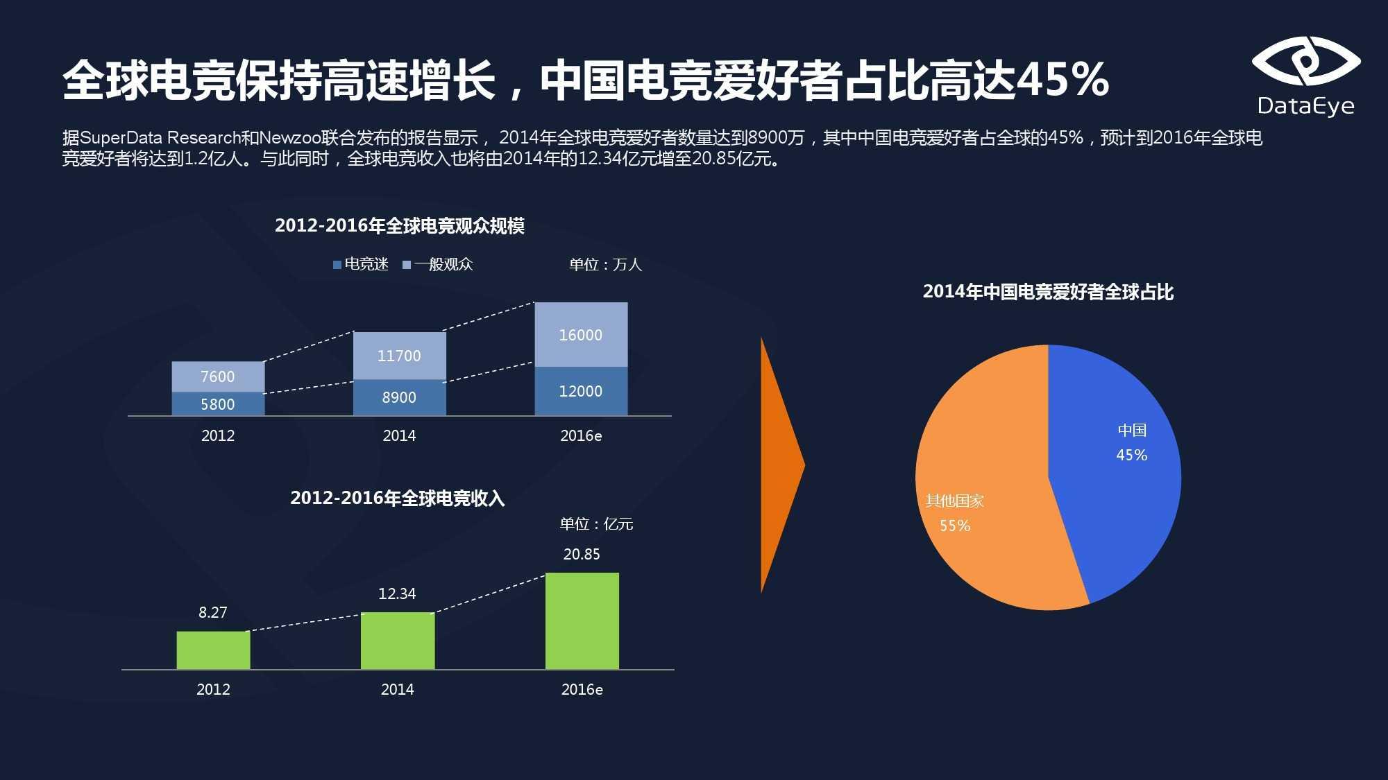 Dataeys:移动电竞专题报告(上)_000007