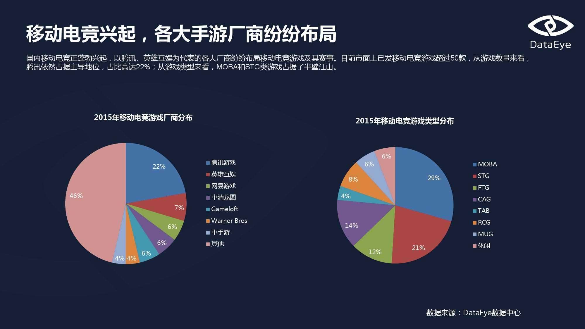 Dataeys:移动电竞专题报告(上)_000010