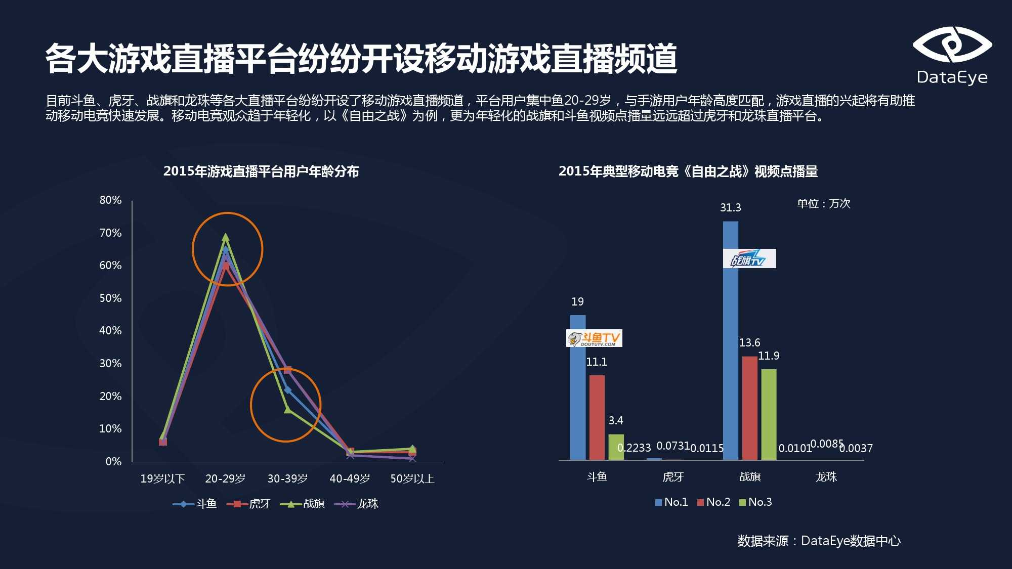 Dataeys:移动电竞专题报告(上)_000012