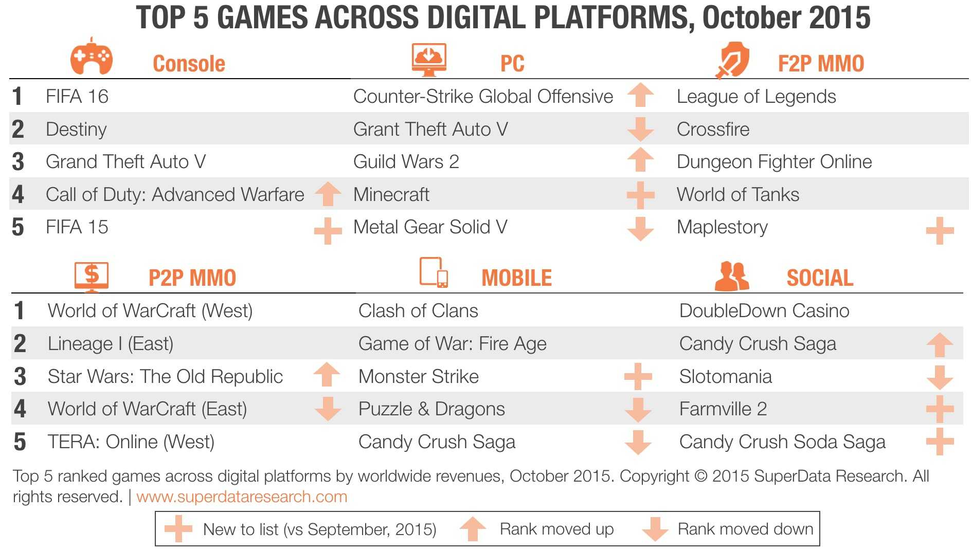 SuperData-Top-5-Digital-Games-October-2015