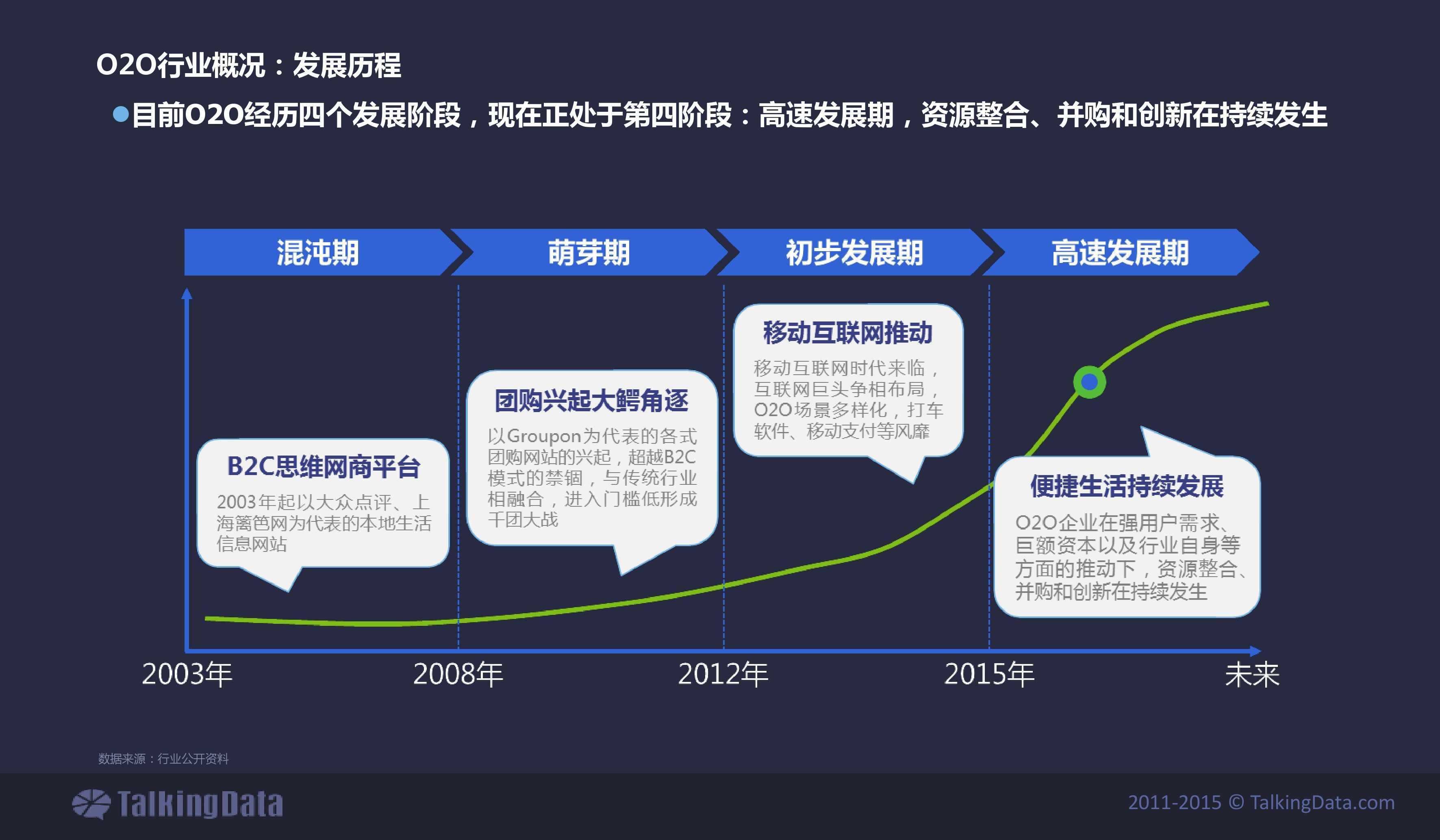 TalkingData2015年上门O2O移动应用行业报告_000003