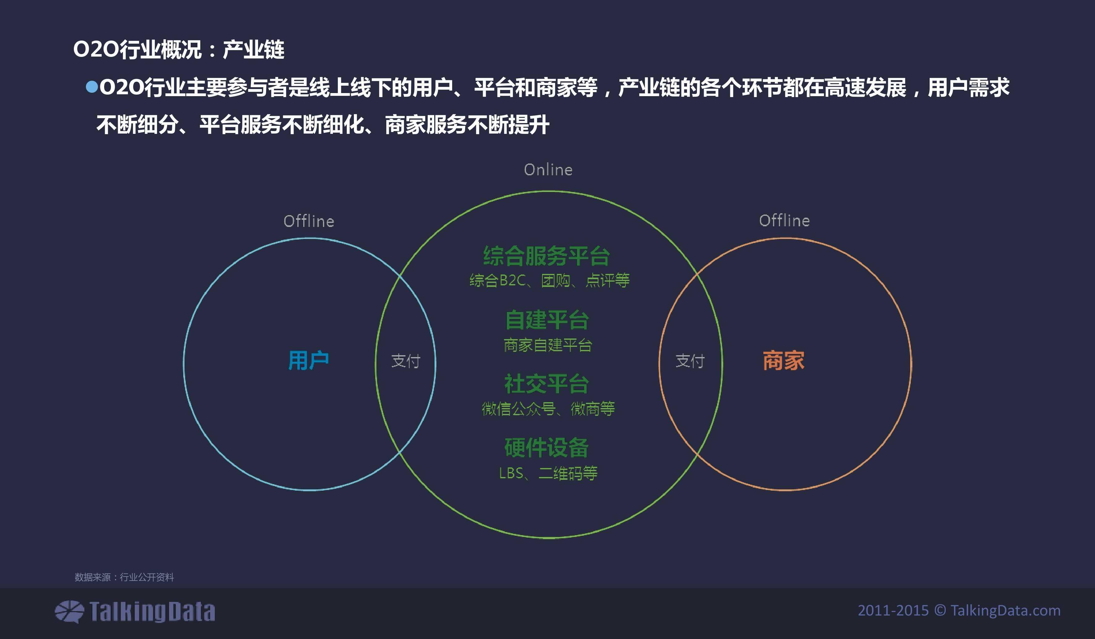 TalkingData2015年上门O2O移动应用行业报告_000004