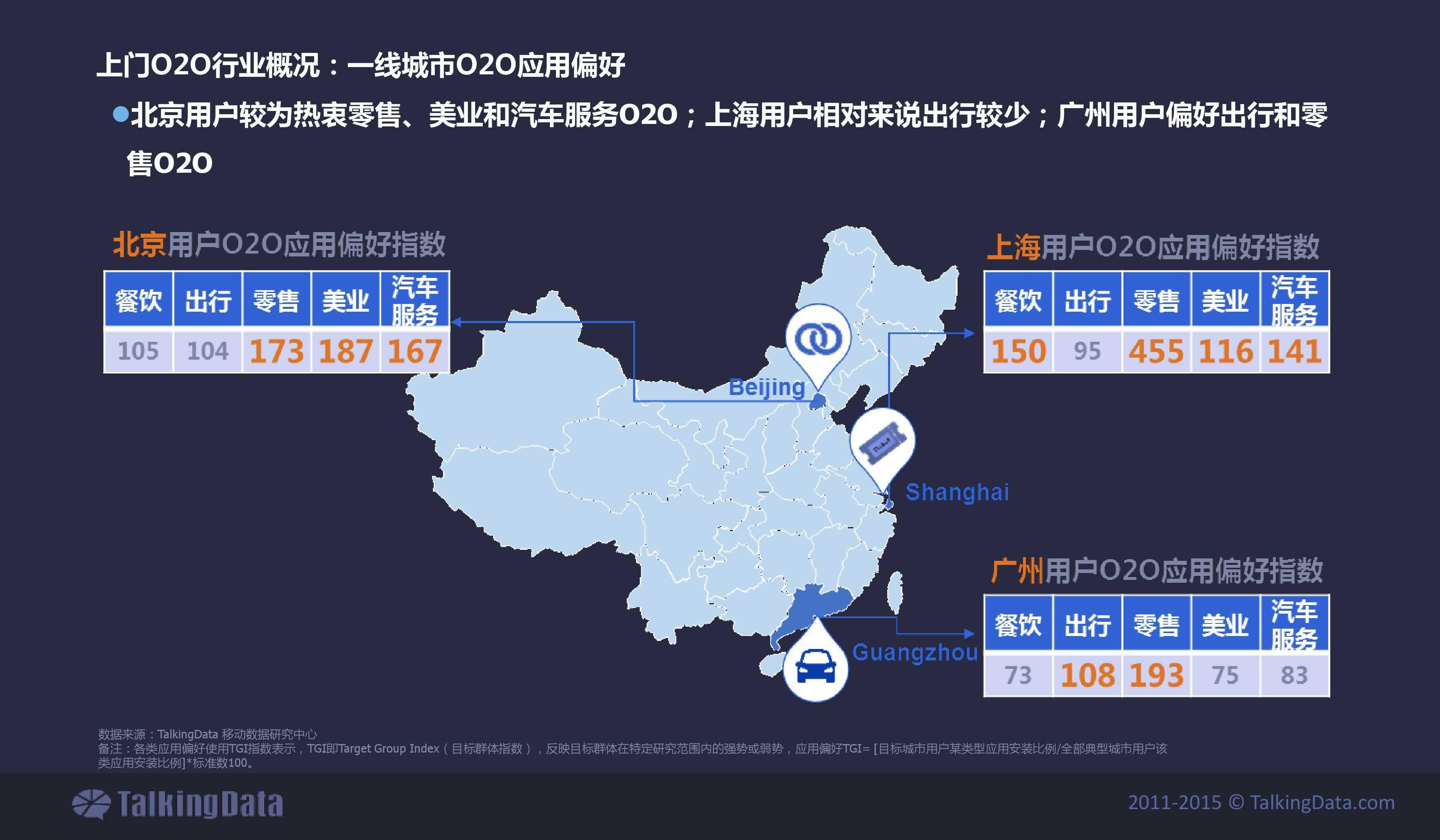 TalkingData2015年上门O2O移动应用行业报告_000009