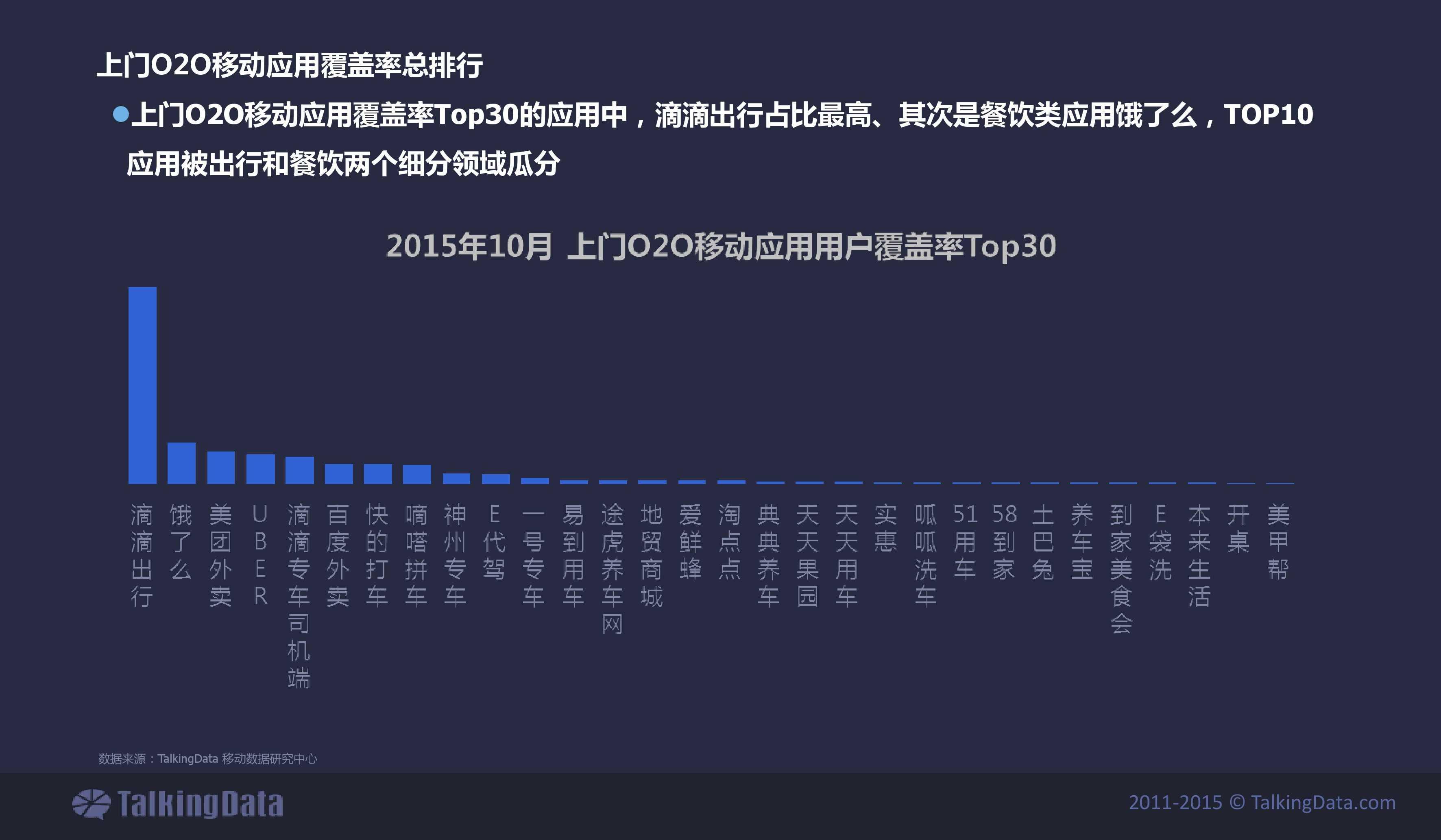 TalkingData2015年上门O2O移动应用行业报告_000015