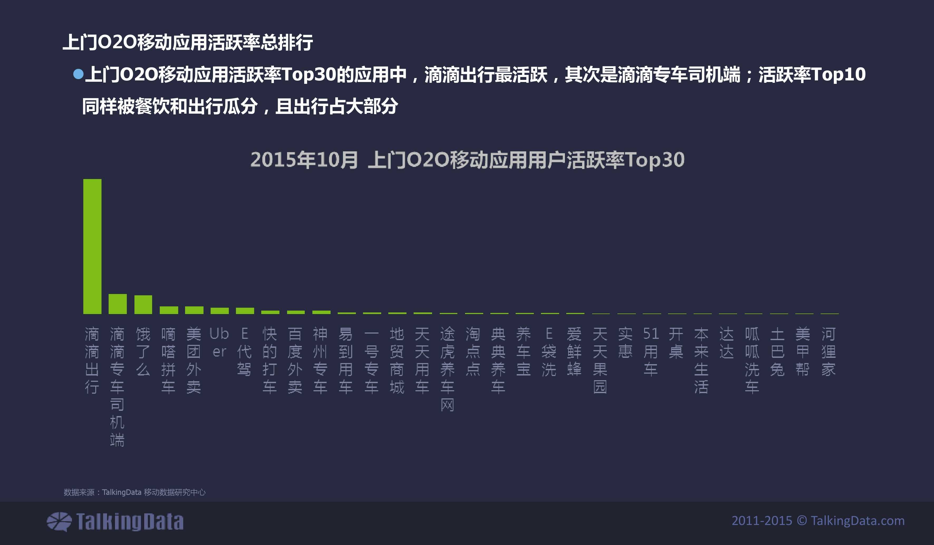 TalkingData2015年上门O2O移动应用行业报告_000016