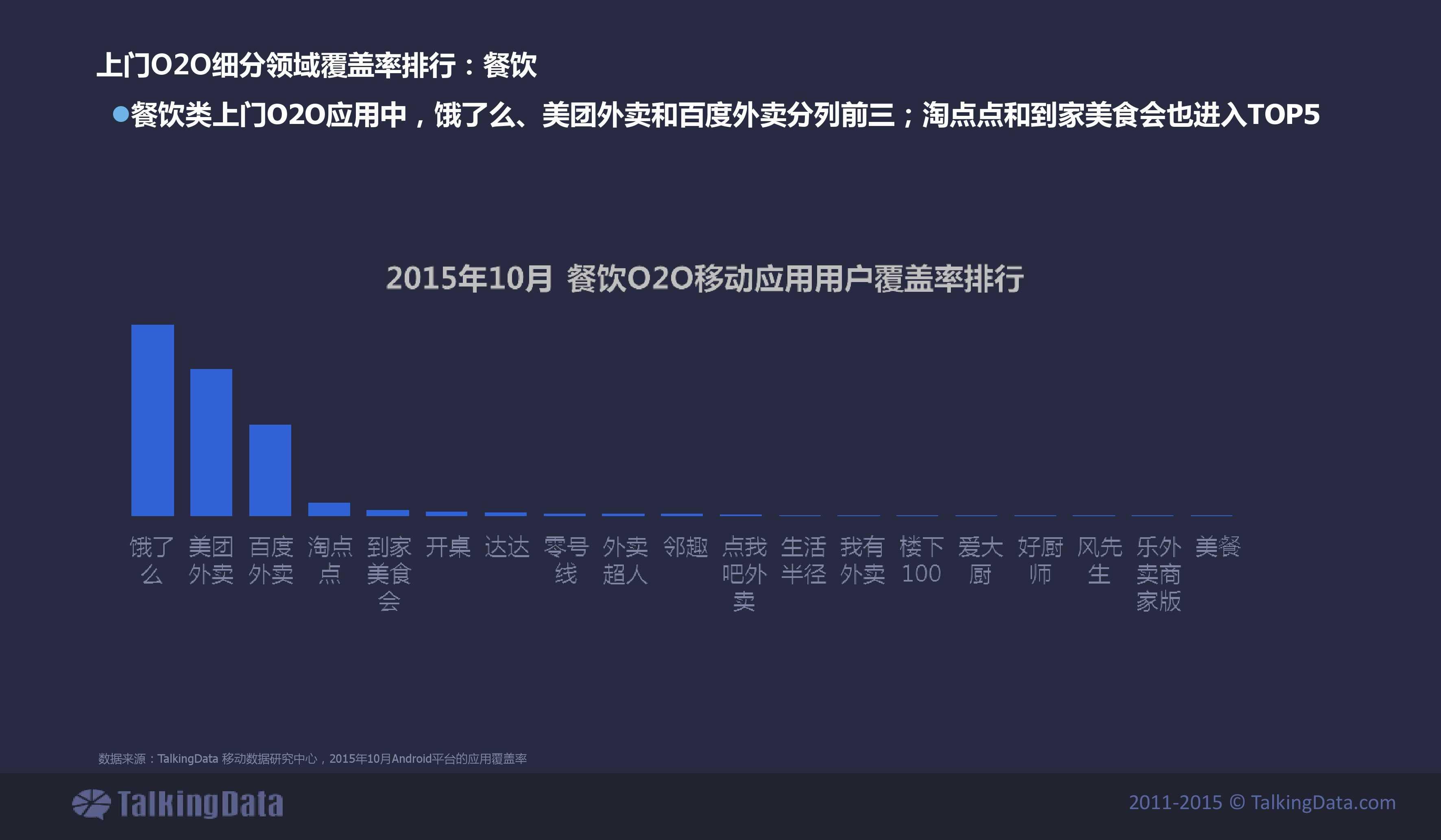 TalkingData2015年上门O2O移动应用行业报告_000019