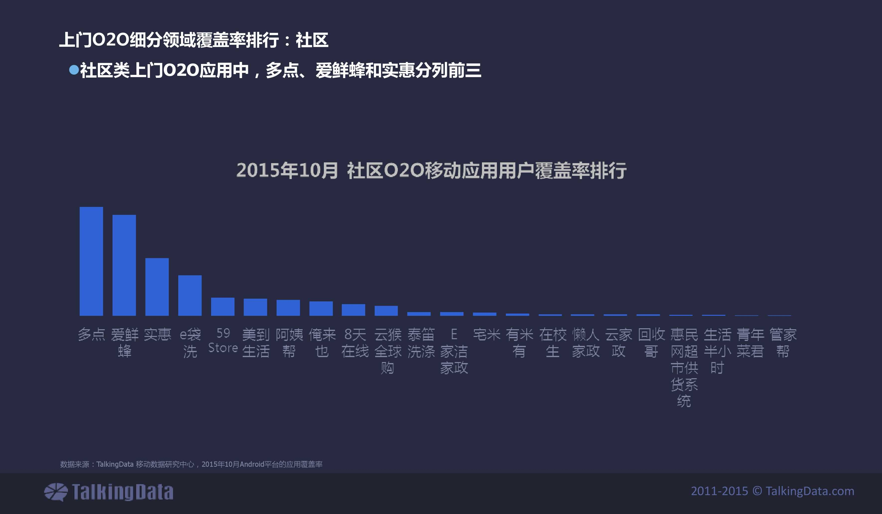 TalkingData2015年上门O2O移动应用行业报告_000020