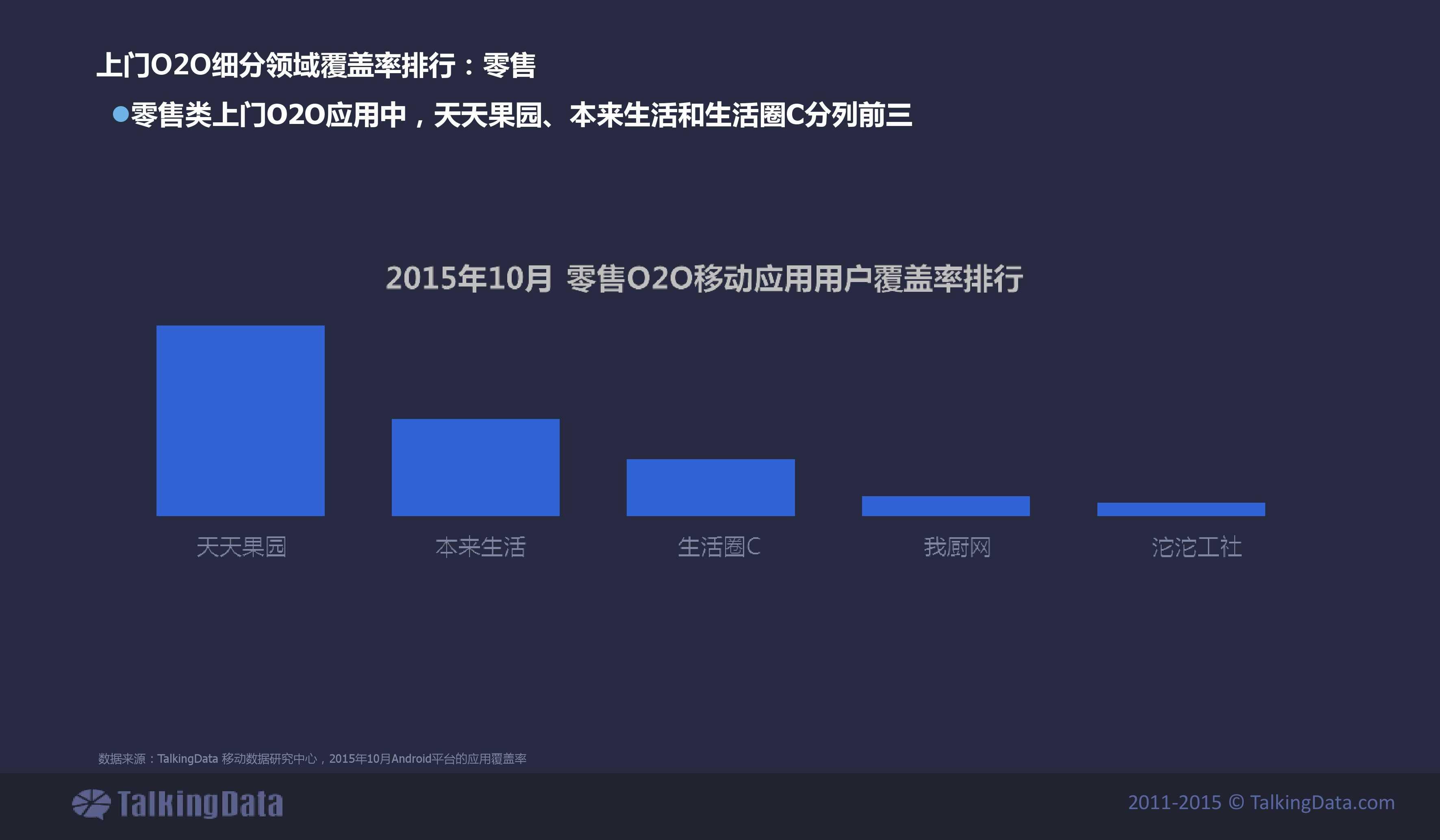 TalkingData2015年上门O2O移动应用行业报告_000022