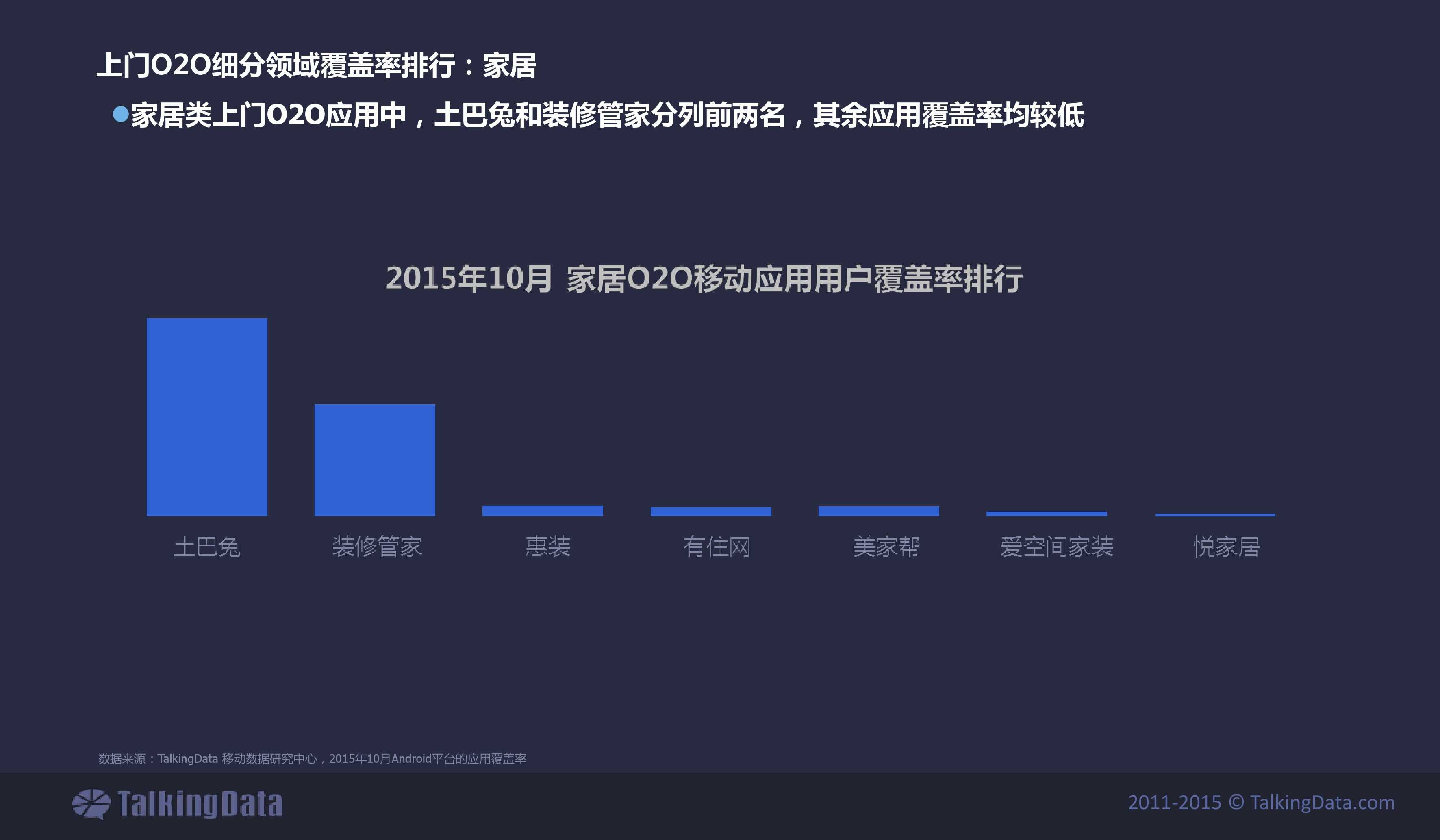TalkingData2015年上门O2O移动应用行业报告_000023