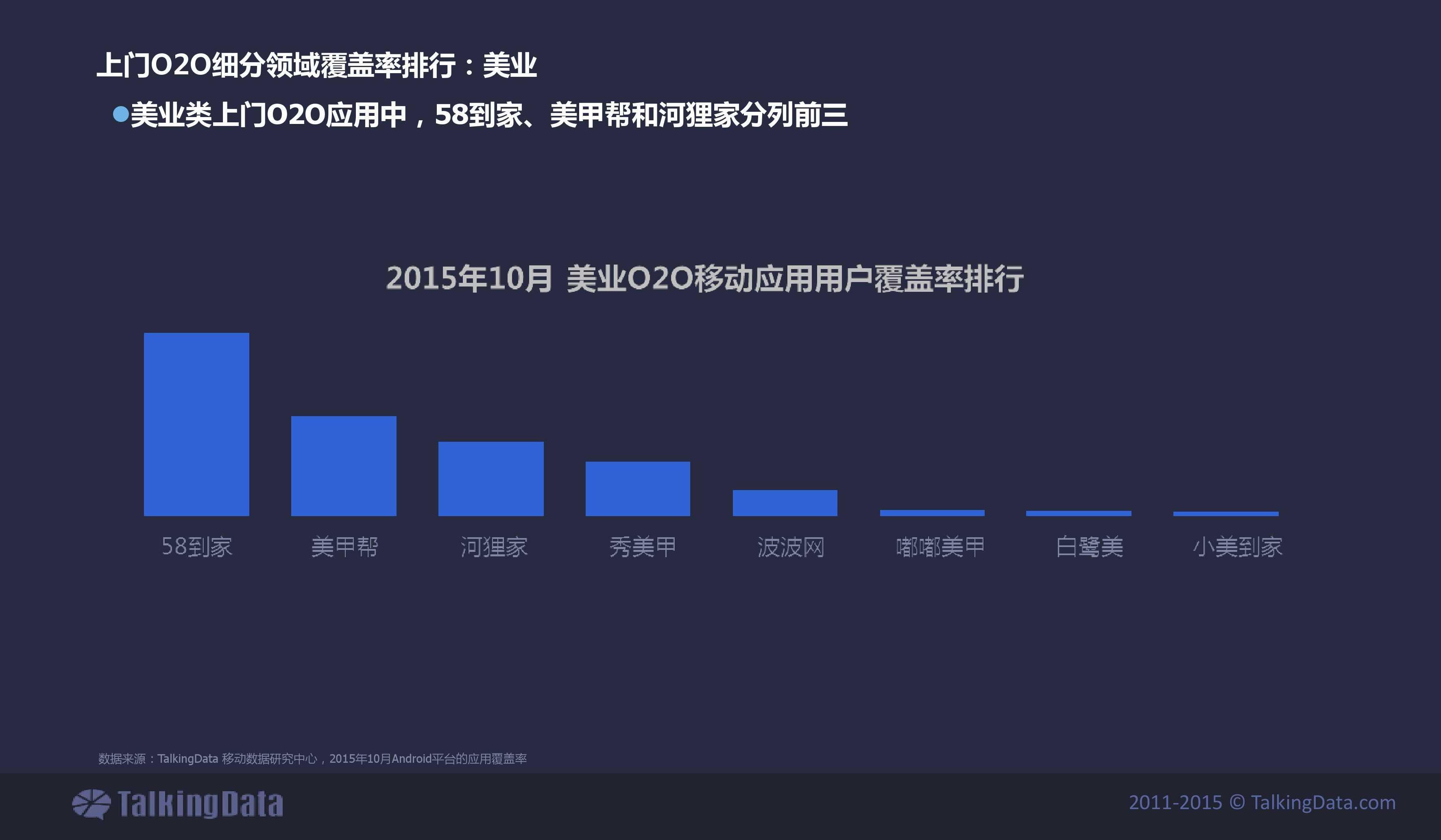 TalkingData2015年上门O2O移动应用行业报告_000024