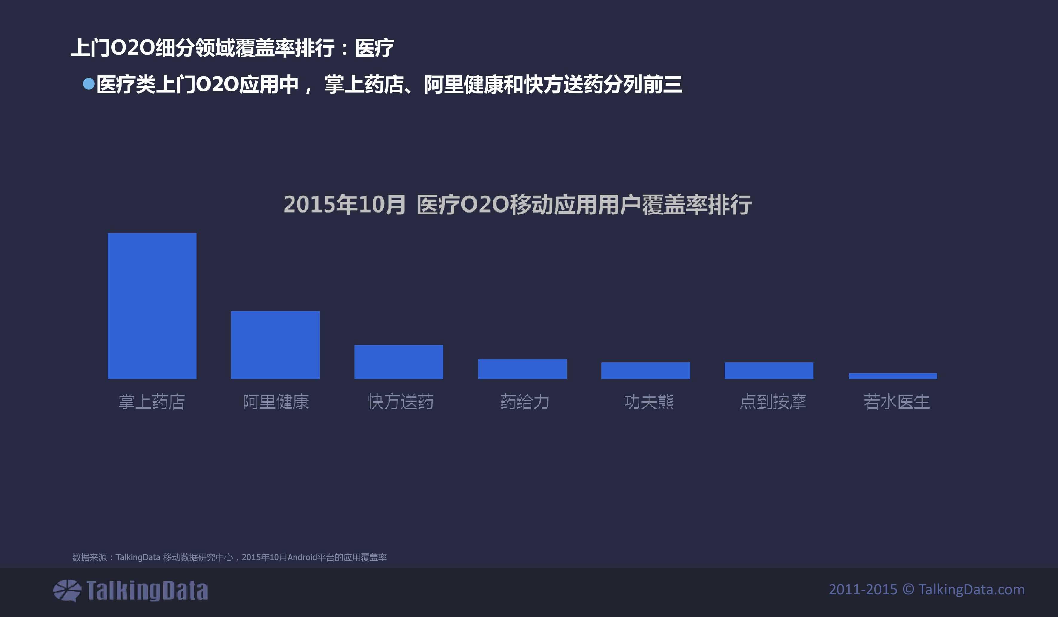 TalkingData2015年上门O2O移动应用行业报告_000025