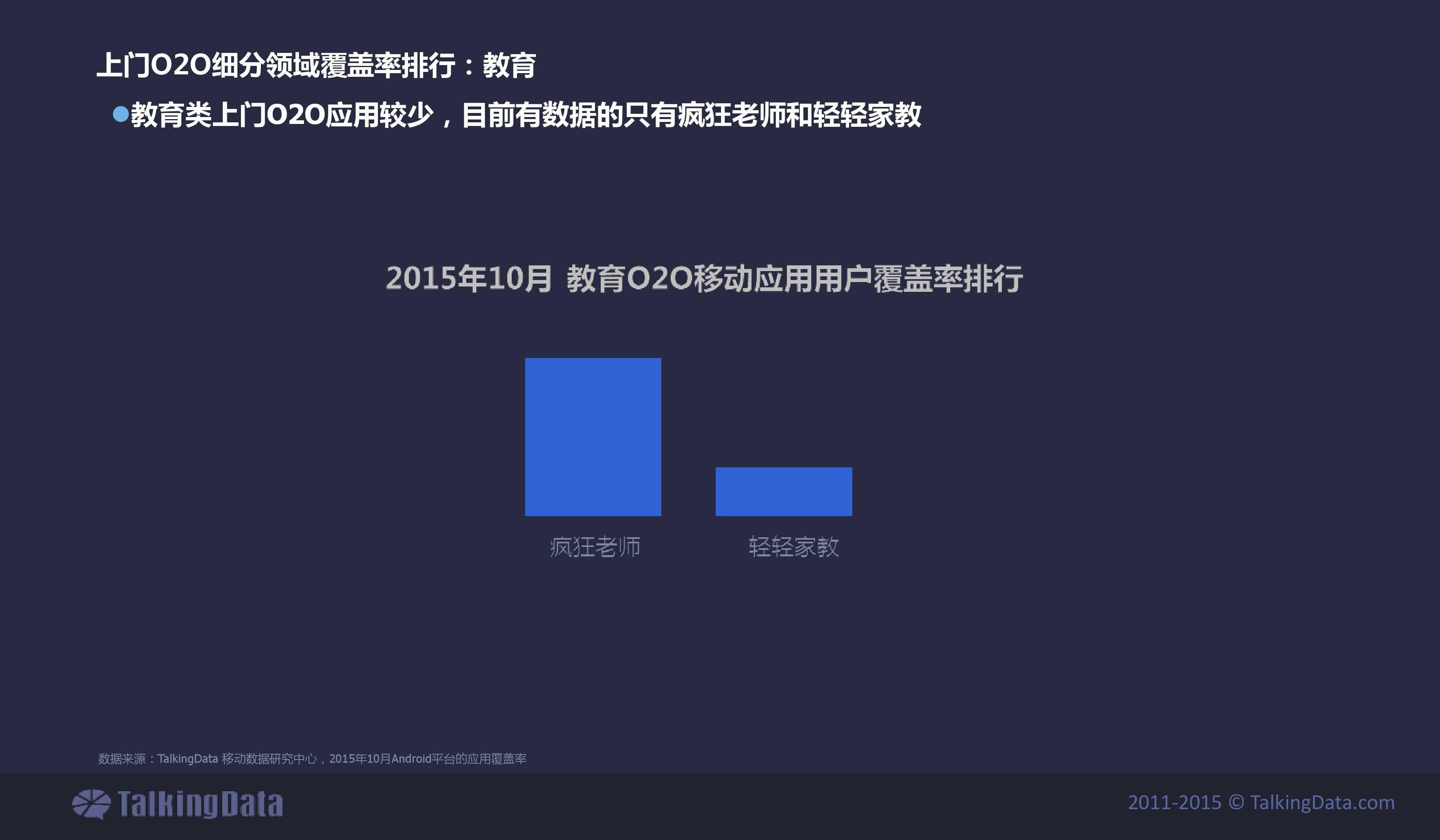 TalkingData2015年上门O2O移动应用行业报告_000026