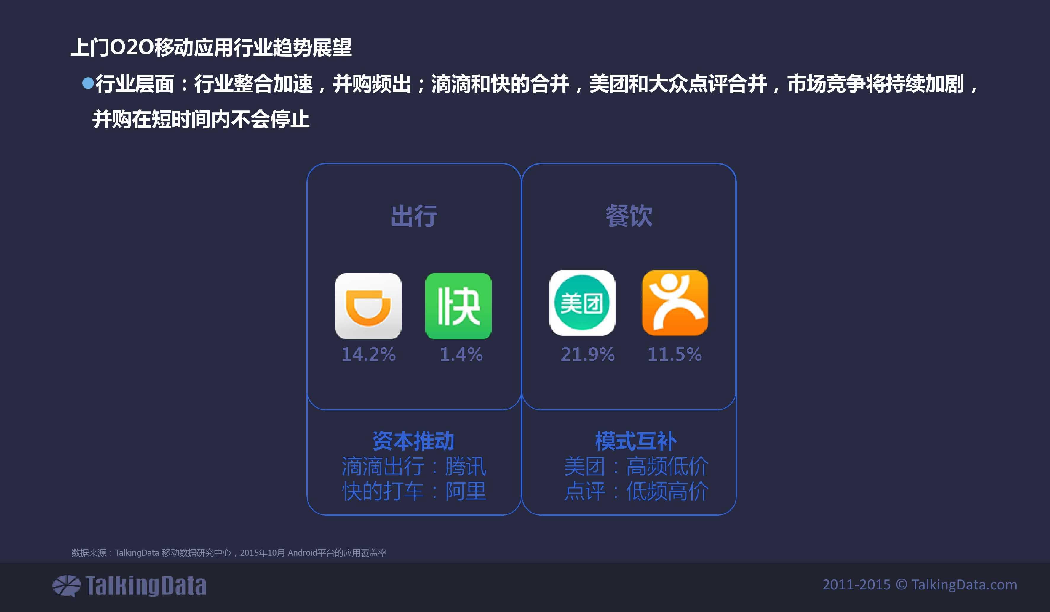 TalkingData2015年上门O2O移动应用行业报告_000030