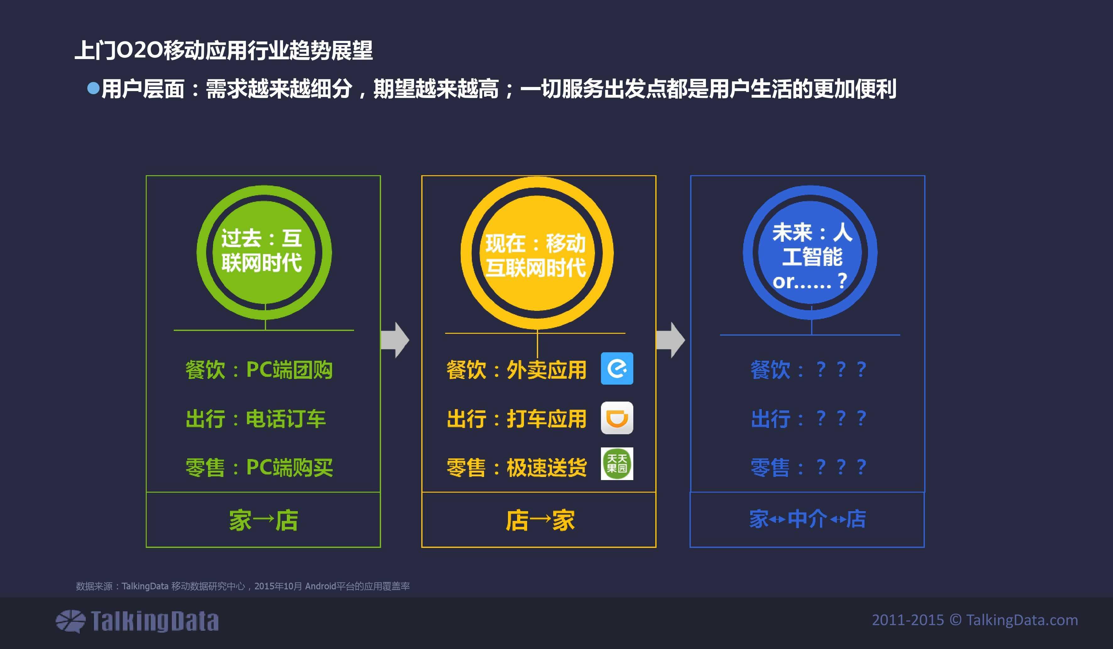 TalkingData2015年上门O2O移动应用行业报告_000032