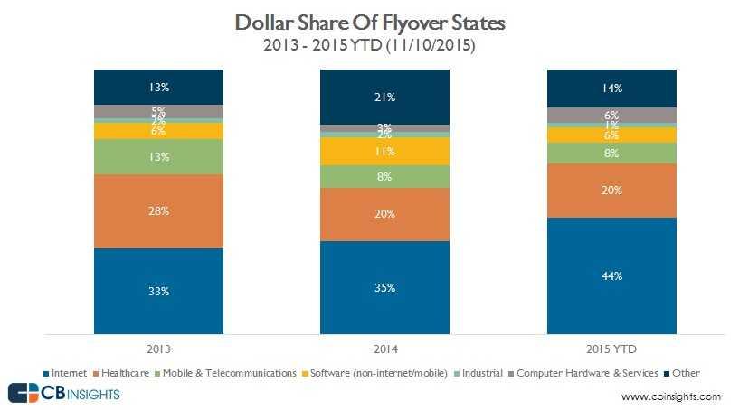 dollar share