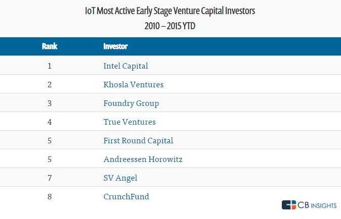 earlystageinvestor