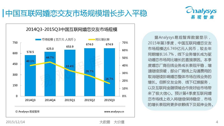 中国互联网婚恋交友市场监测报告2015年第3季度_000004