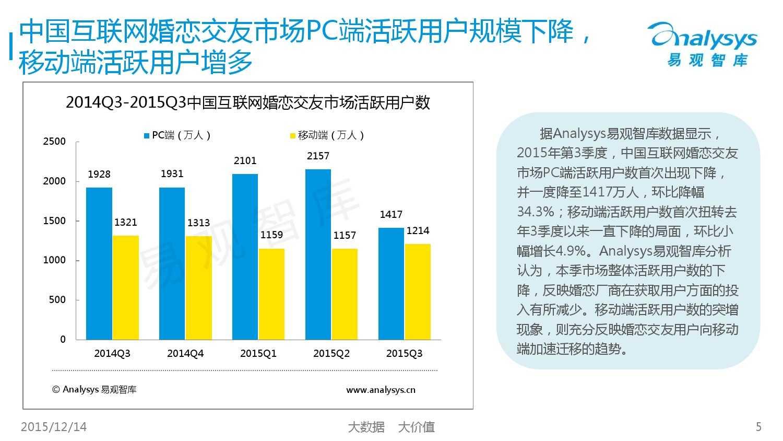 中国互联网婚恋交友市场监测报告2015年第3季度_000005