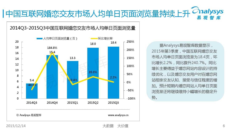 中国互联网婚恋交友市场监测报告2015年第3季度_000006