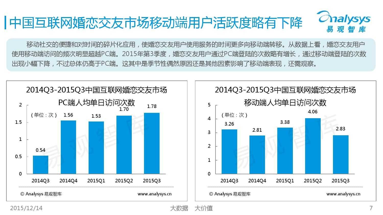 中国互联网婚恋交友市场监测报告2015年第3季度_000007