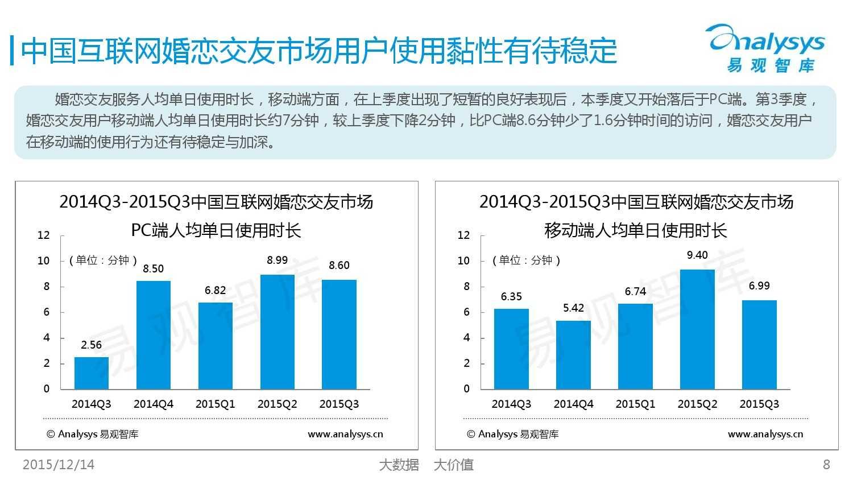中国互联网婚恋交友市场监测报告2015年第3季度_000008