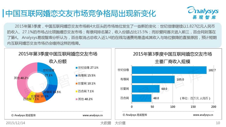 中国互联网婚恋交友市场监测报告2015年第3季度_000010